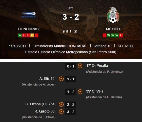 Historial partidos México vs USA