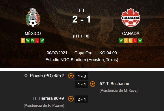 Historial partidos México vs Panamá